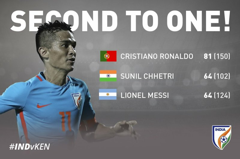 Sunil Chhetri and Messi international goals
